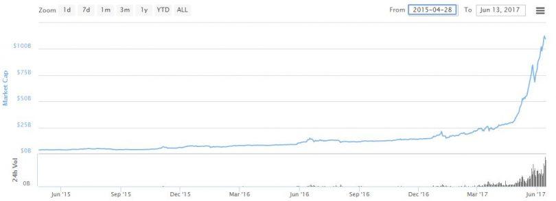 Capitalisation totale des crypto-monnaies
