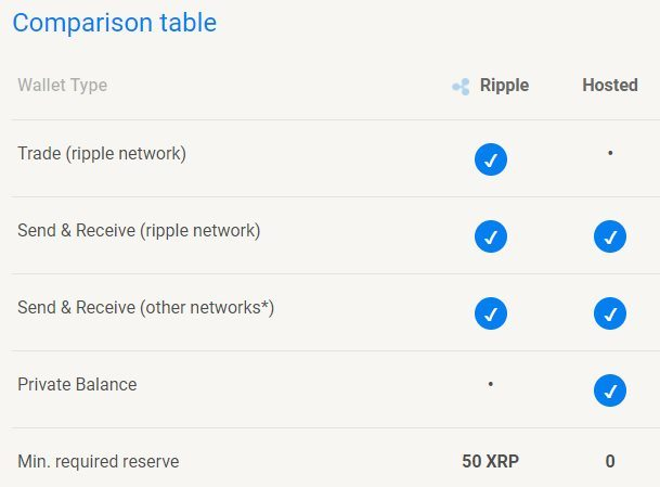 Comparatif Hosted Wallet et Ripple Wallet
