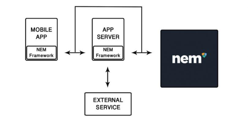 Framework Blockchain NEM