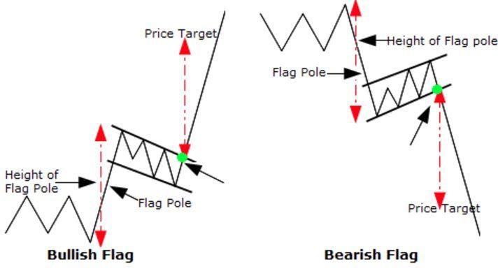 Bullish/Bearish flag en trading