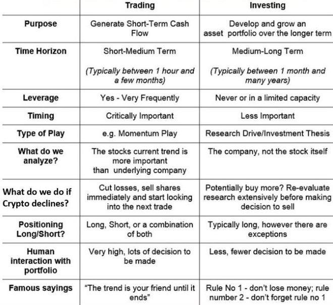 Différence spéculation investissement monnaies numériques