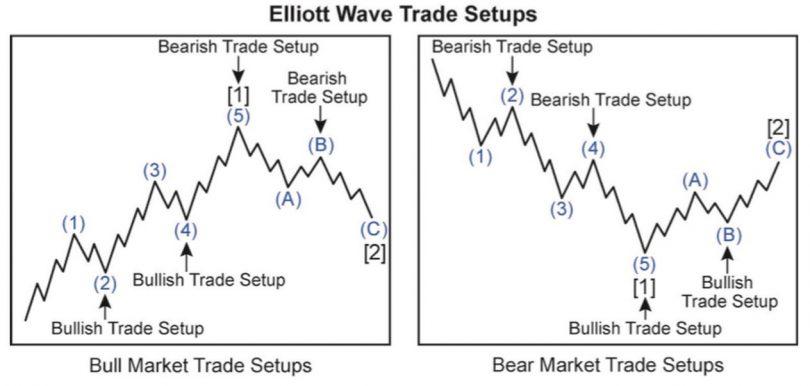 Elliot Waves