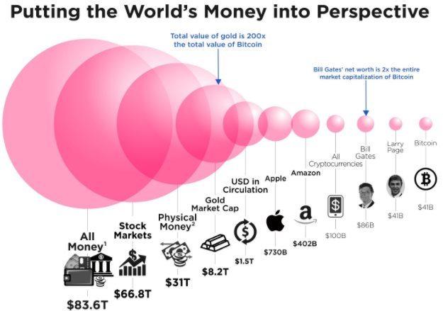 Poids des crypto-monnaies dans l'économie