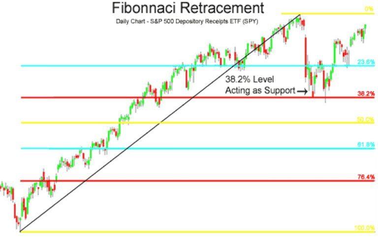 Retracements de fibonacci