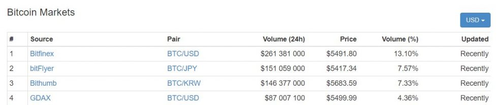 Baisse cours Bitcoin sur Bitfinex