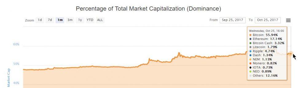 Domination du Bitcoin sur le marché des crypto-monnaies 25 octobre 2017