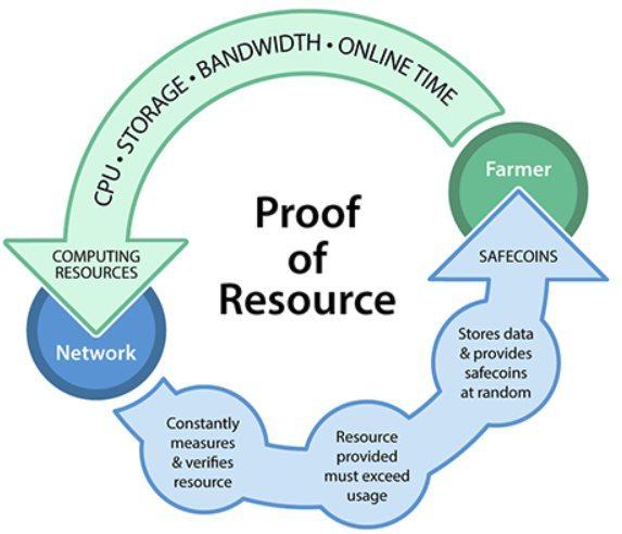 """Le fonctionnement du """"proof of resource""""de MaidSafeCoin"""