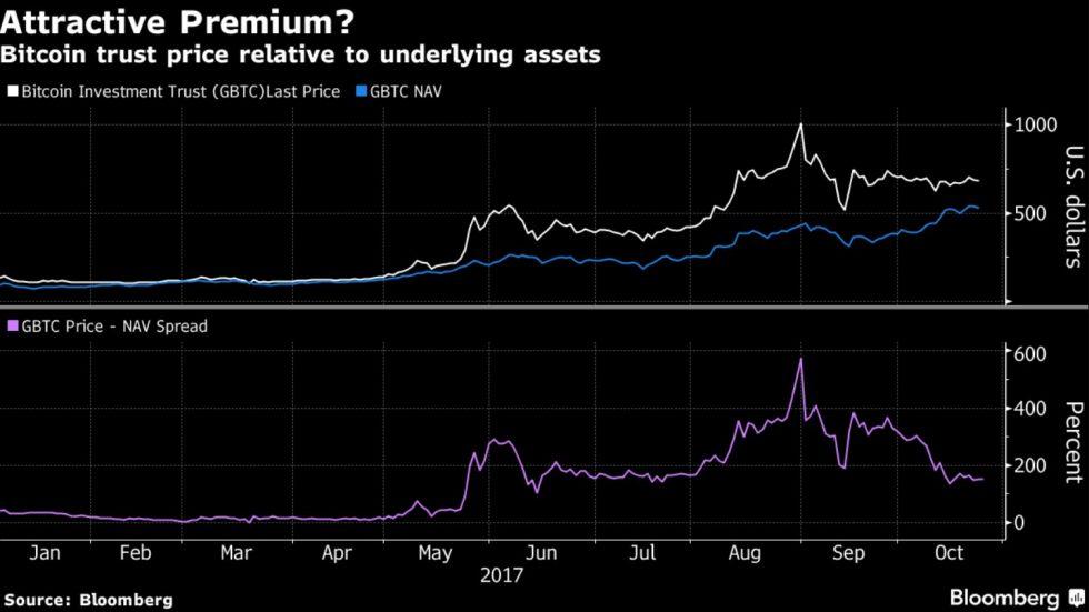 Fonds Bitcoin Investment Trust
