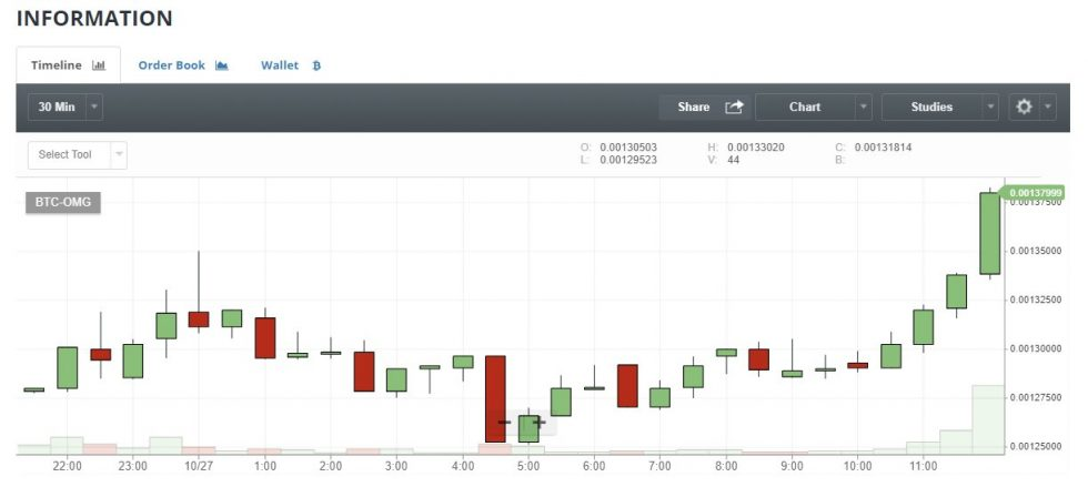 Graphique représentant l'évolution du cours d'une crypto-monnaie sur Bittrex