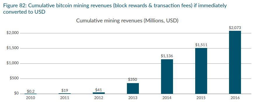 Revenus liés au mining de Bitcoin, en million de dollars