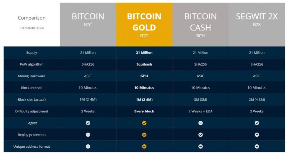 Tableau comparatif BTC BTG BCH B2X