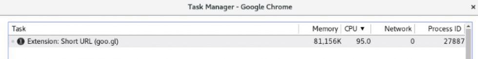 Utilisation des ressources du CPU avec l'extension Google chrome malicieuse Goo.gl