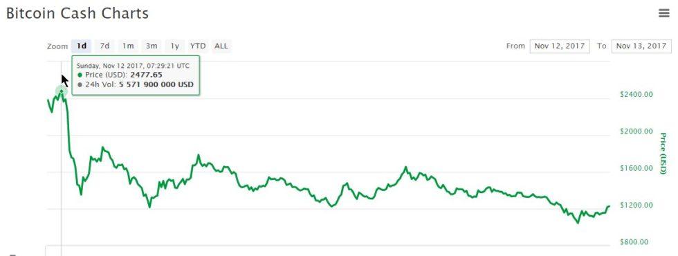 Baisse prix Bitcoin Cash
