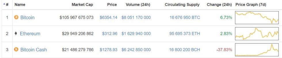Bitcoin Ethereum Bitcoin Cash Coinmarketcap