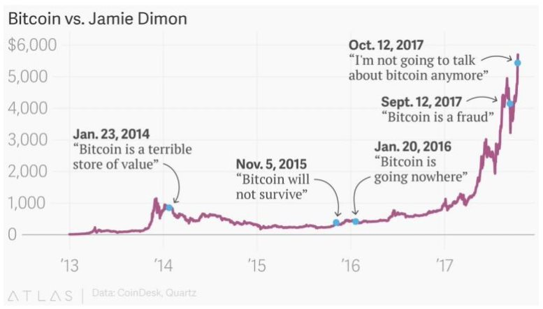 Bitcoin versus Jamie Dimon