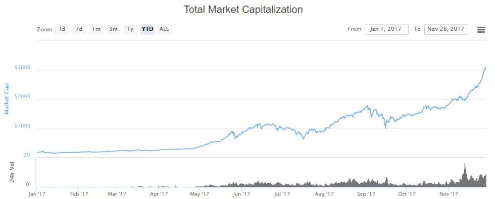 La capitalisation totale des crypto-monnaies 28 novembre 2017