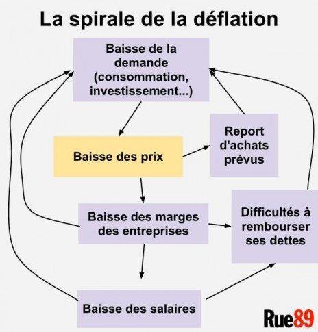 Déflation rue 89