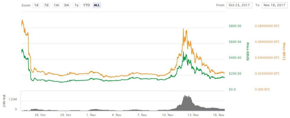 évolution du prix du Bitcoin Gold jusqu'au 16 novembre 2017