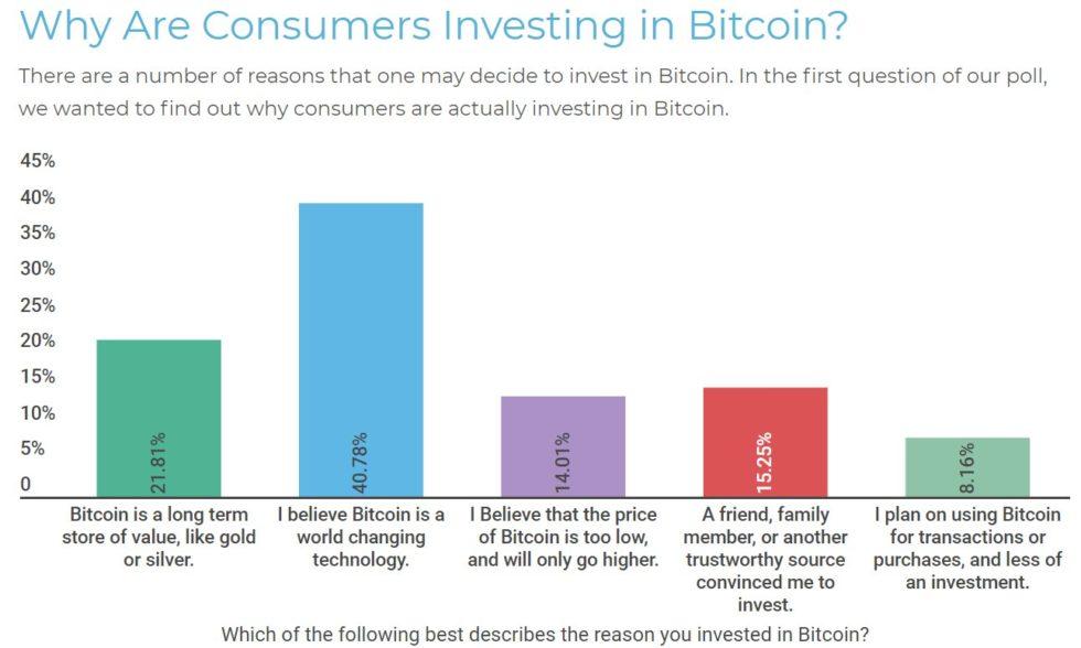 étude consommateurs investissement bitcoin