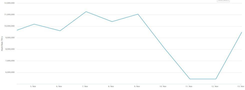 évolution hash rate Bitcoin