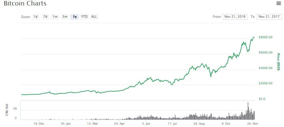 évolution du prix du Bitcoin jusqu'au 21 novembre 2017