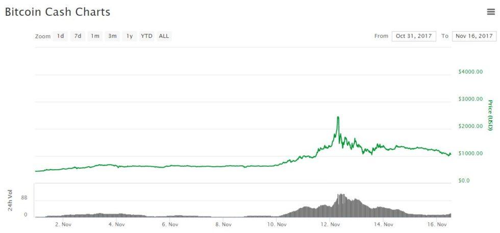 évolution du prix du Bitcoin Cash