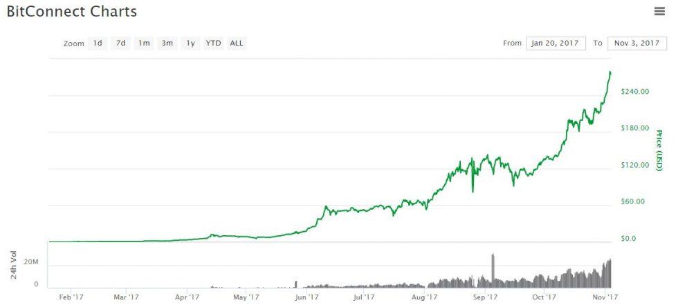 évolution du prix de Bitconnect