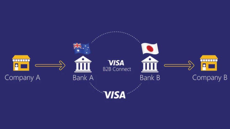 Fonctionnement de la solution VIsa B2B Connect