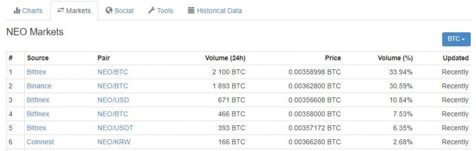 Marchés de crypto-monnaie