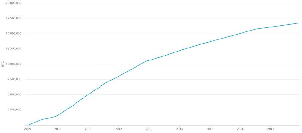 Nombre de Bitcoins en circulation