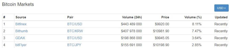 Plateformes d'échange Bitcoin 28 novembre 2017