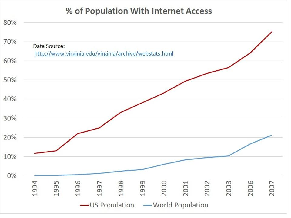pourcentage population accès internet