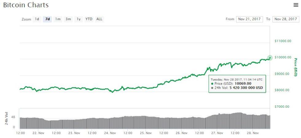 Prix bitcoin dépasse les 10 000 dollars le 28 novembre 2017