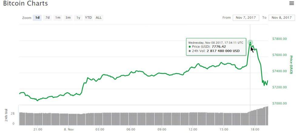 Le BItcoin en profite pour signer un nouveau record, à plus de 7700 dollars.