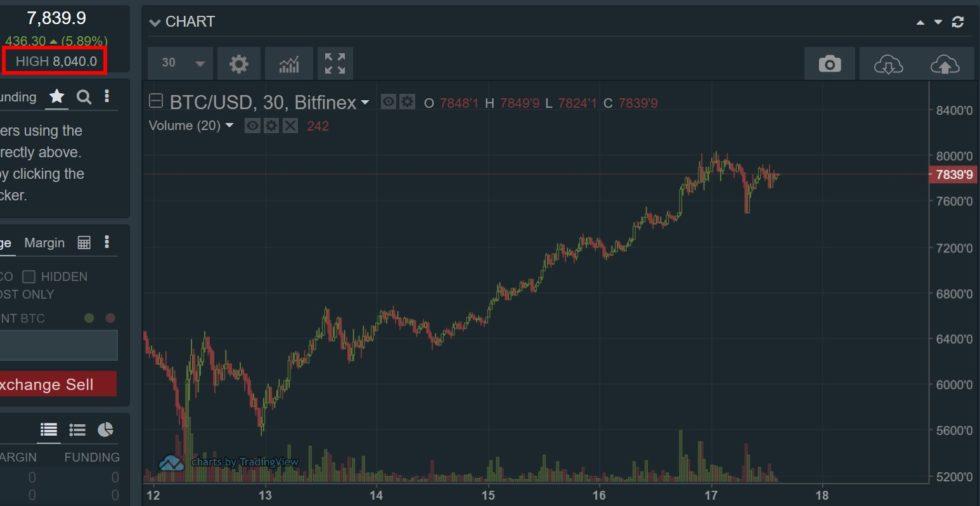 Record historique pour le Bitcoin