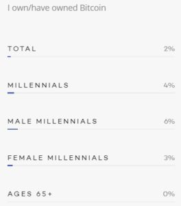 Sondage pourcentage de millennials possédant des Bitcoins