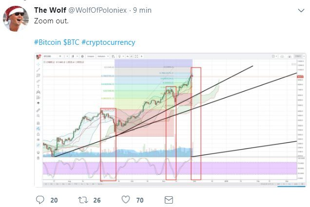 The Wolf prédit la chute du BTC