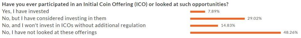 Traders investissement ICO