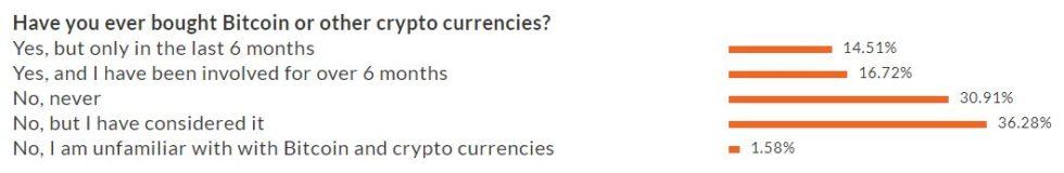 Traders : sondages sur l'achat de Bitcoin