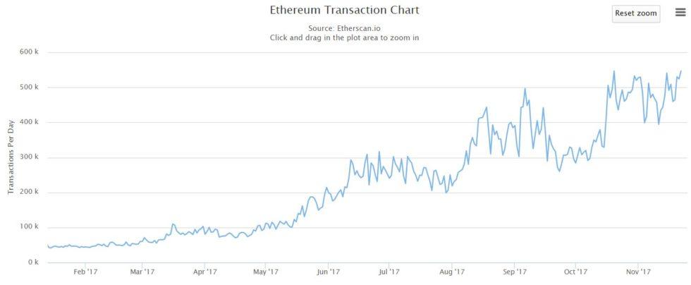 Transactions journalières sur le réseau ethereum