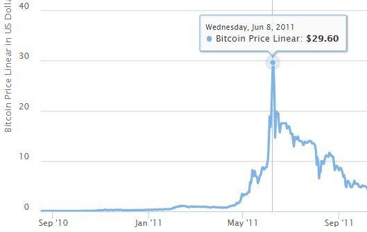 Augmentation du prix du Bitcoin en juin 2011