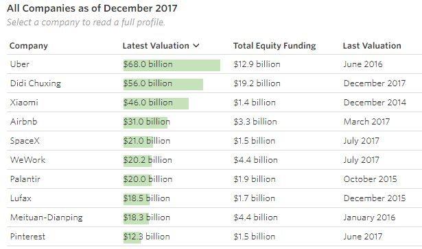 Billion dollar Startup Club Wall Street Journal