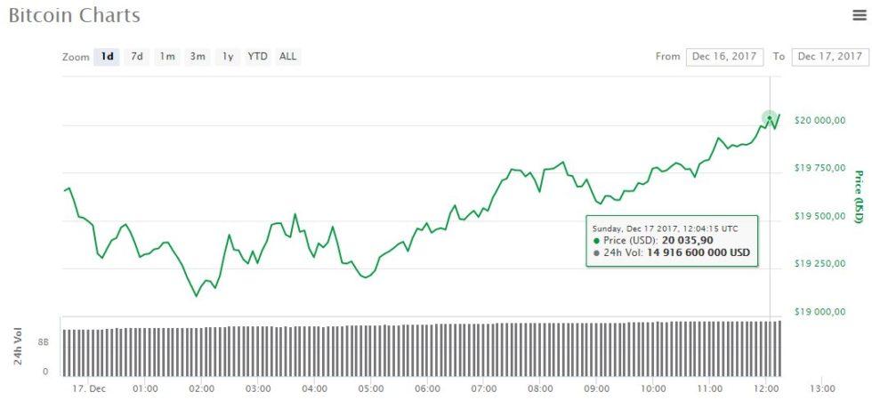Bitcoin dépasse 20 000 dollars