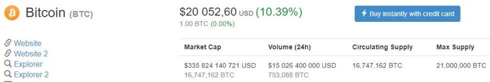 Bitcoin prix à 20 000 dollars