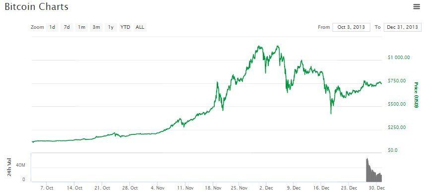 Bulle spéculative BItcoin fin 2013