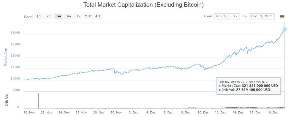 Capitalisation crypto-monnaies du 19 novembre au 19 décembre 2017