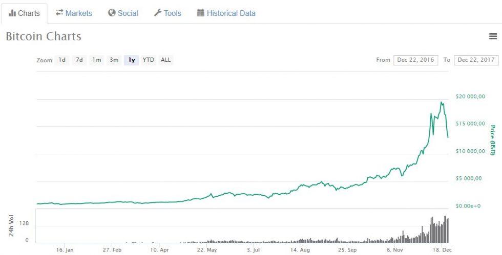 Chute Bitcoin décembre 2017