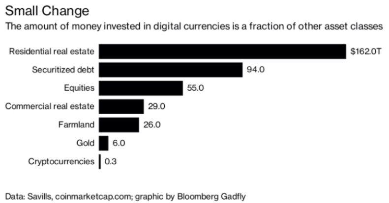 Comparaison de la valeur des crypto-monnaies avec d'autres classes d'actifs