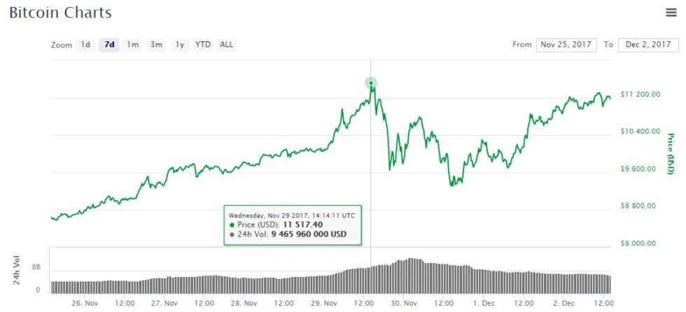 Cours du Bitcoin 02 novembre 2017