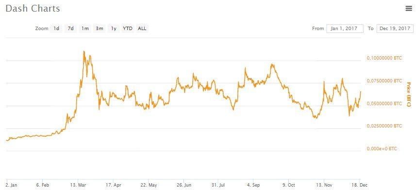 Cours Dash Bitcoin 2017
